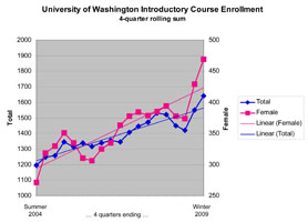 UW CSE Introductory Course Enrollment
