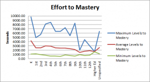 Effort to Mastery