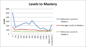 Levels to Mastery