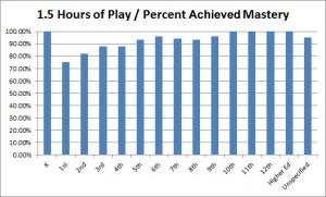 Percent Mastery