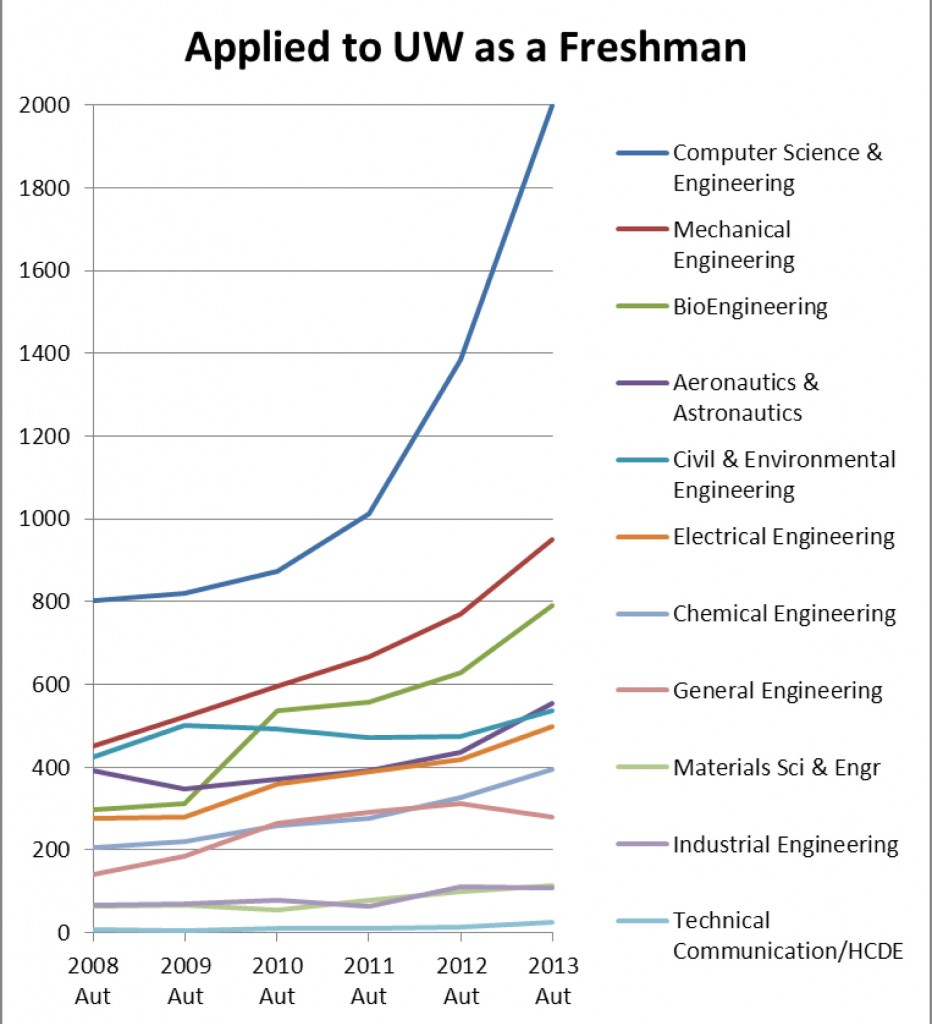 UW College of Engineering Freshman Applicants