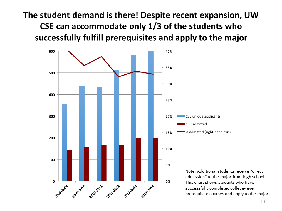 Student demand for CSE