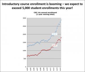 14x growth in introductory course enrollment at UW CSE