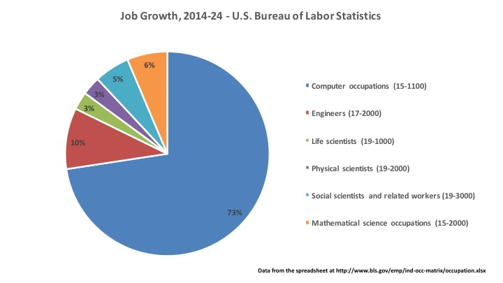 Allen school news where are the stem jobs 2014 2024 for Bureau of labor statistics