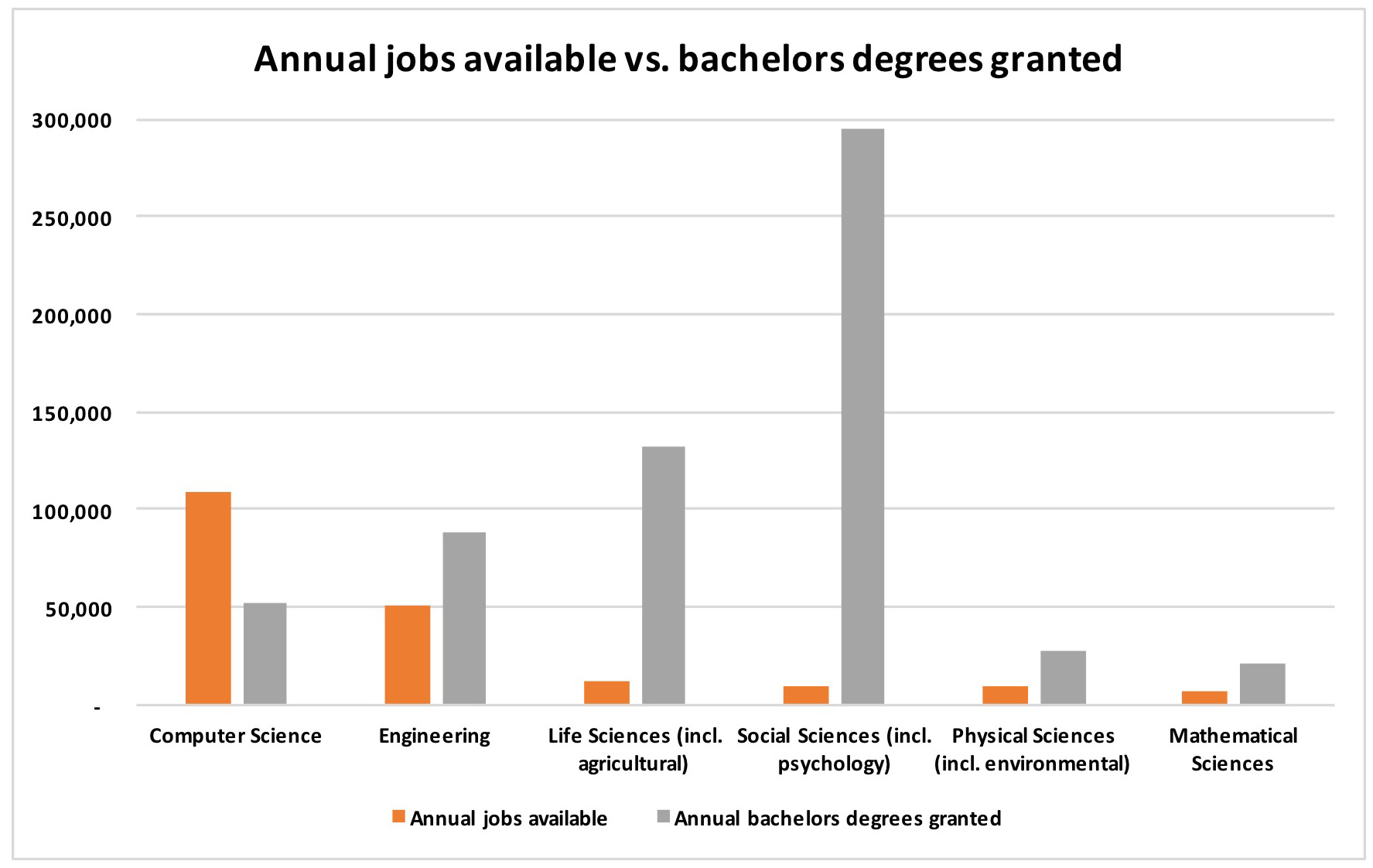 Graph of Annual Jobs Available vs. Bachelors Degrees Granted