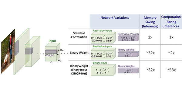 XNOR diagram