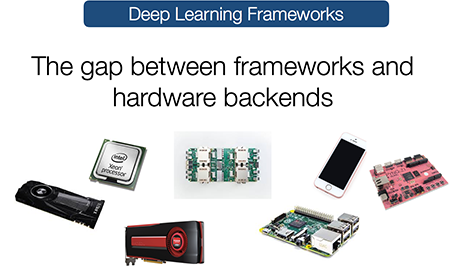 Illustration of the gap between deep learning frameworks and different types of hardware
