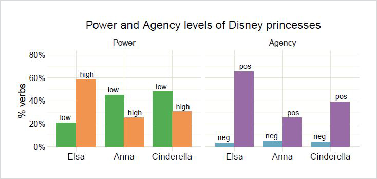 "Graph showing analysis of power and agency of characters in the Disney movie ""Frozen"""