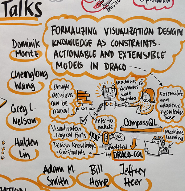 Graphic depicting concepts and words from Dominik Moritz' presentation on Draco: Formalizing Visualization Design Knowledge as Constraints: Actionable and Extensible Models in Draco